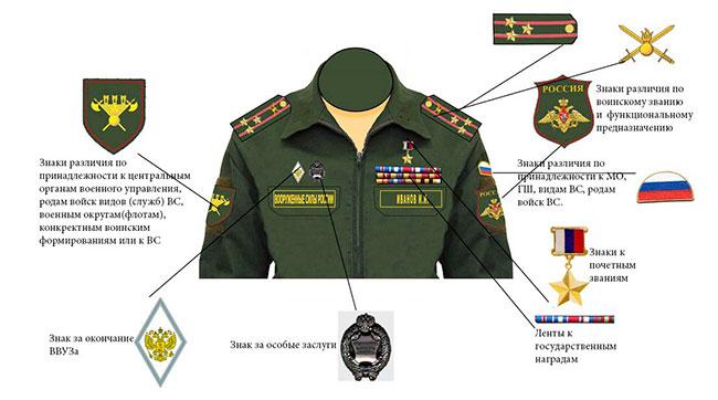 правила размещения знаков различия на военной форме нового образца